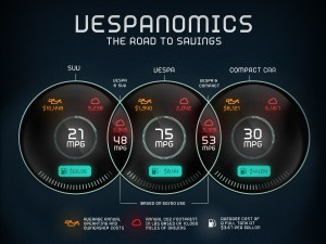 Vespanomics - the road to savings