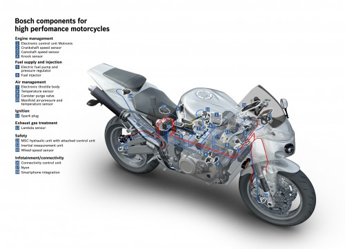 Bosch components for larger motorcycles