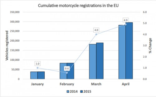 Motorcycle sales to grow